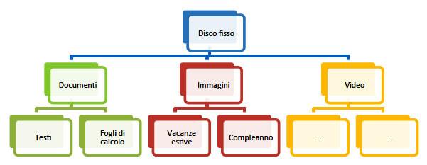 struttura-cartelle