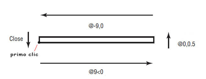 sequenza-linee