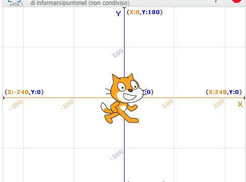 Gli sprite di Scratch: informazioni e posizionamento
